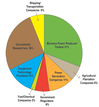 Biomass Trade & Power Americas