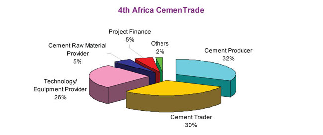 Delegate profile for 4th Africa CemenTrade