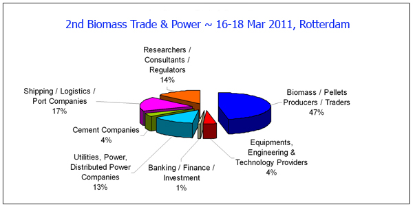 2nd Biomass Trade & Power 2011