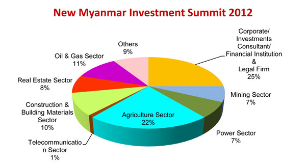 Profile of Attendees at NEW Myanmar Investment Summit 2012