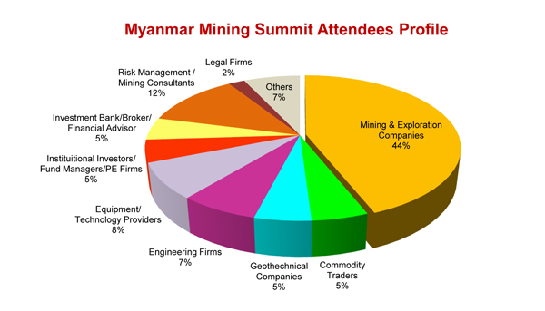 Myanmar Mining Summit Attendees Profile