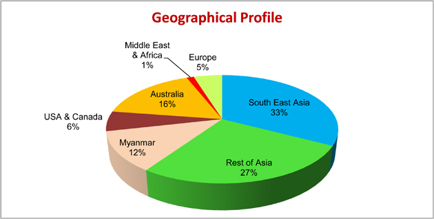 Geographical Profile