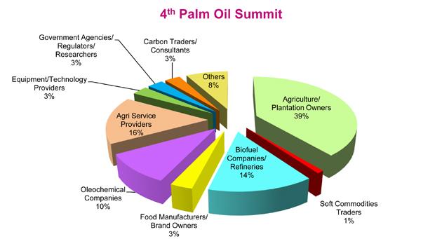 4th Palm Oil Summit