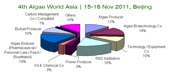 4th Algae World Asia 2011