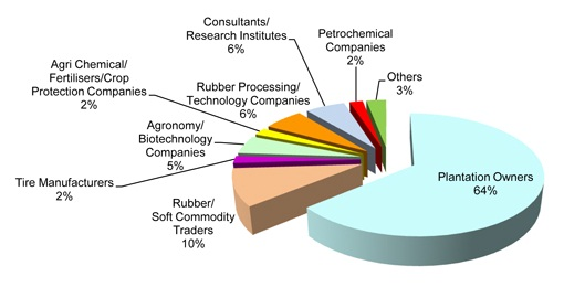 Profile of Attendees at 2nd RubberPlant Summit