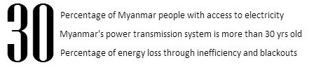 Myanmar's power distribution at a glance