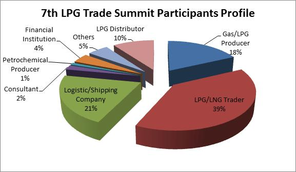 7th LPG Trade Summit Participants Profile