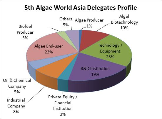 5th Algae World Asia Delegates Profile
